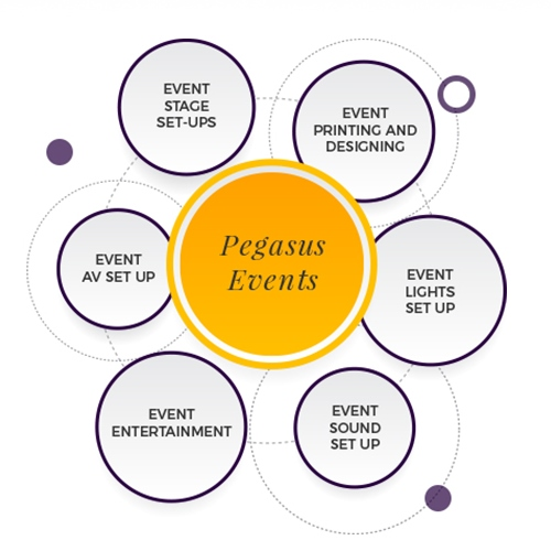 Services offered by Pegasus Events Pvt Ltd